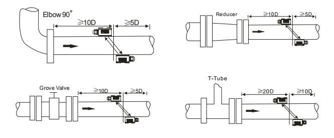 Lắp đặt bộ đo lưu lượng siêu âm AUF750