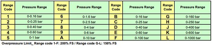 Dải đo cảm biến áp suất nước APT3000