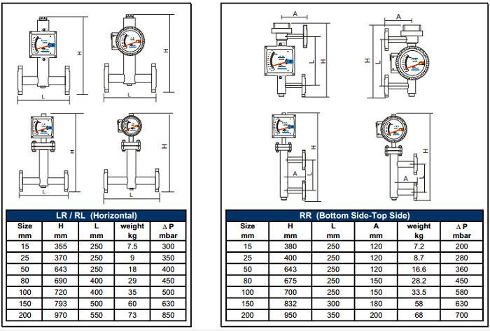 Kích thước đồng hồ đo lưu lượng khí AVF250, ALIA