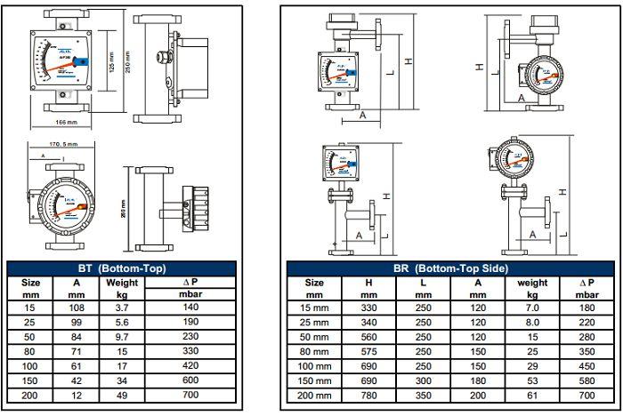 Kích thước đồng hồ đo lưu lượng khí AVF250