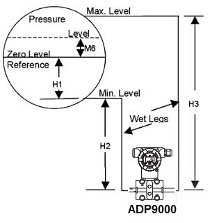 Ứng dụng Đồng hồ đo chênh áp ADP9000 trong nòi hơi