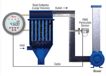 Ứng dụng trong phòng sạch HVAC của đồng hồ đo chênh áp ADP9000