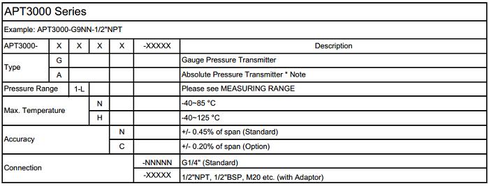 Model cảm biến áp suất APT3000