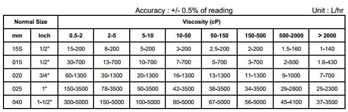 Bảng độ nhớt-lưu lượng đo đồng hồ lưu lượng APF850
