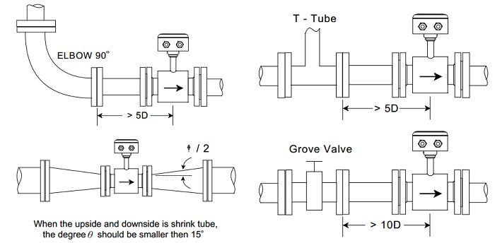 cách lắp đặt đồng hồ đo lưu lượng nước thải