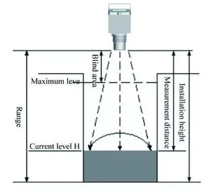 lắp đặt cảm biến đo khoảng cách siêu âm